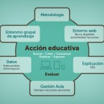 Hablamos de educación: El Aula Digital