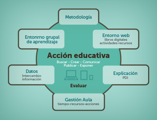 Hablamos de educaci n el aula digital el blog de for La accion educativa en el exterior