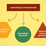 3 aspectos clave del aprendizaje competencial