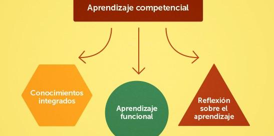 enseñanza y aprendizaje de competencias