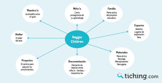 Reggio Children esquema | Tiching
