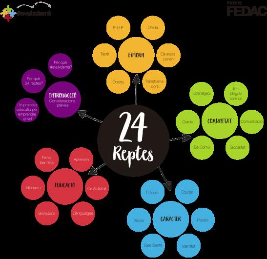 infografia 24 reptes_CENTRAT
