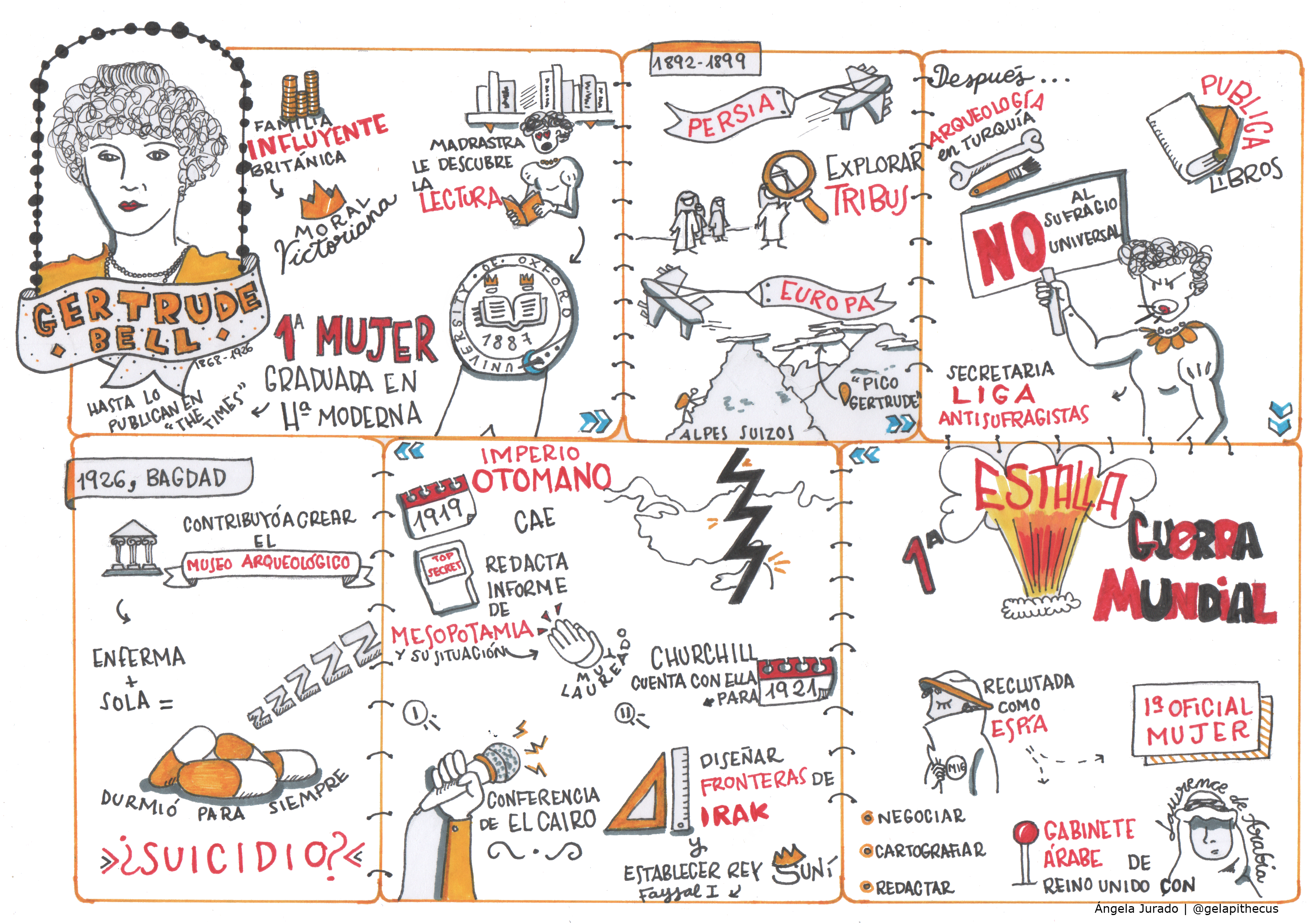 Dibustoria: Visual Thinking sobre Gertrude Bell