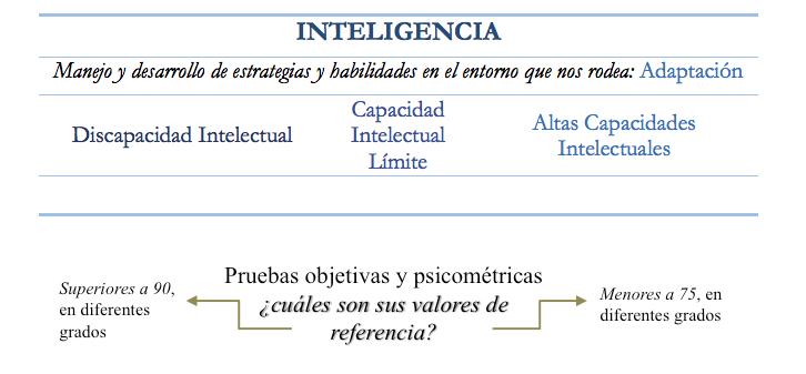 Esquema con la relación de la discapacidad intelectual, la discapacidad intelectual límite y las altas capacidades intelectuales