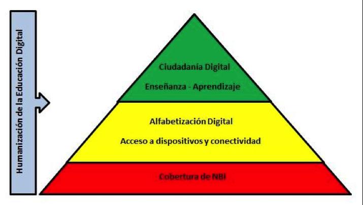 Pirámide de Maslow para humanizar la educación digital