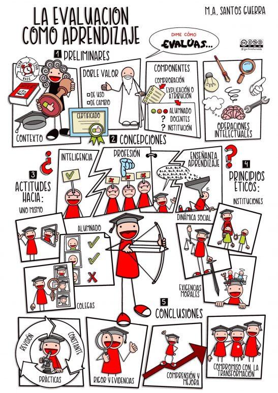 Mapa visual de la evaluación como aprendizaje