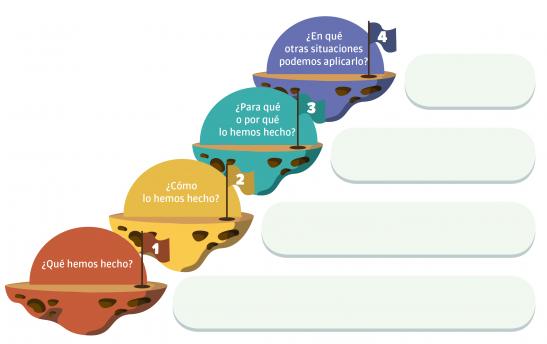 Escalera de metacognición para autoevaluación