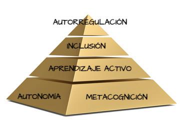 Triángulo de la autorregulación